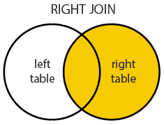 right join